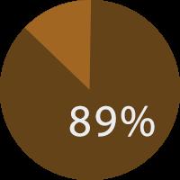 インビザラインを知人に「間違いなく薦める」もしくは「薦める可能性が高い」と回答した患者の比率